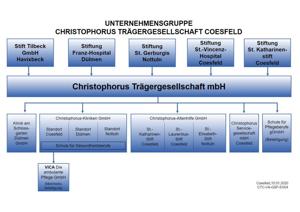 Christophorus Kliniken